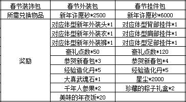 欢天喜地迎新年 《新剑网2》春节活动今日上线