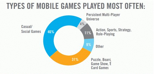 手游市场分析:热门游戏不一定是热卖游戏
