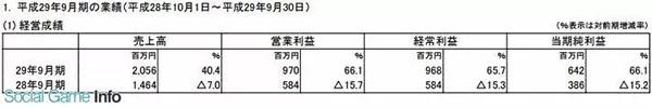 """日本游戏大厂最新财报分析:""""寒冬""""正在消散"""