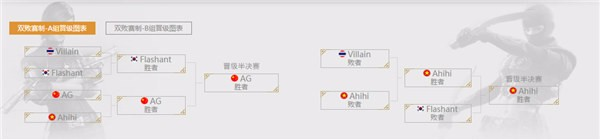 老对手再闯世界赛 韩越两国CFM队伍谁能闯入决赛