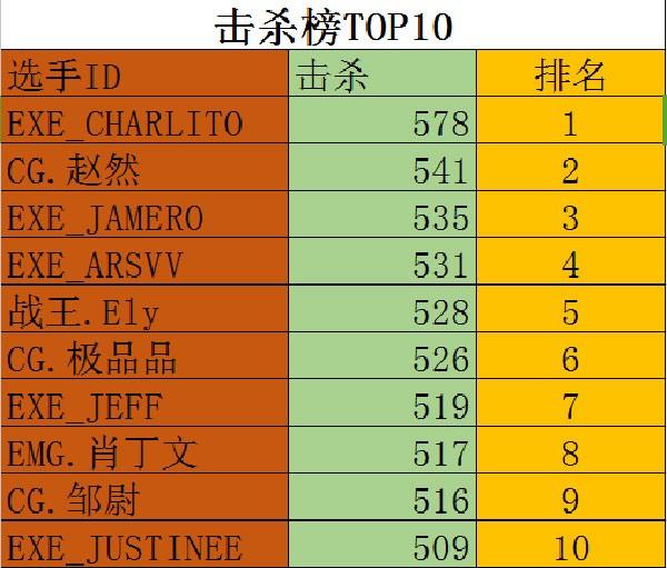 最终数据盘点 CFPL-D各大排行榜一览