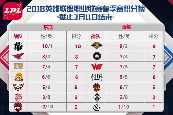 3月12日LPL首发阵容名单公布 IG冲击联赛十一连胜!
