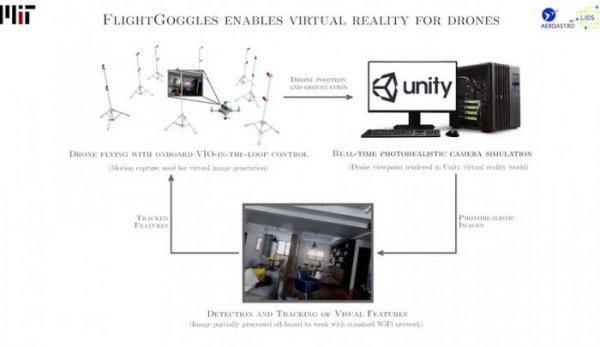 VR系统可训练自我飞行无人机 几乎避免所有碰撞
