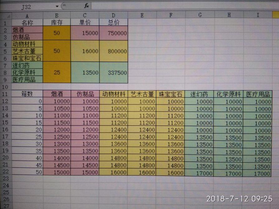 GTAOL设施生产与收益价值表一览