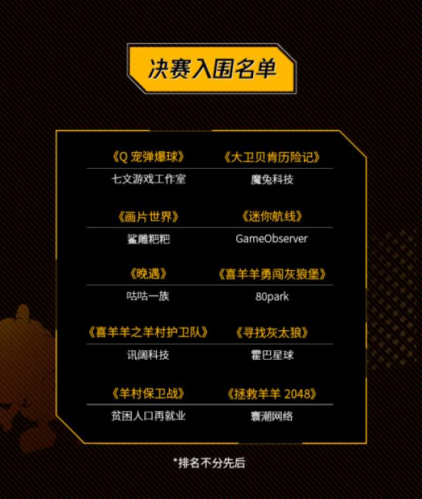决赛十强名单出炉!向微信小游戏创意大赛决赛进击!