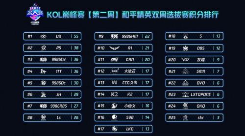 "2020QQ名人赛《和平精英》KOL巅峰赛第二周:""DX""勇夺双周资格赛冠军!"