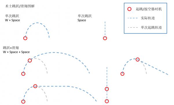 命运2术士跳滑翔时机及技巧详解