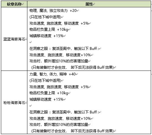 DNF2020夏日套属性介绍