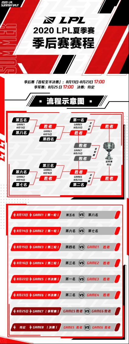 LPL2020夏季赛季后赛开始时间一览 季后赛赛程介绍