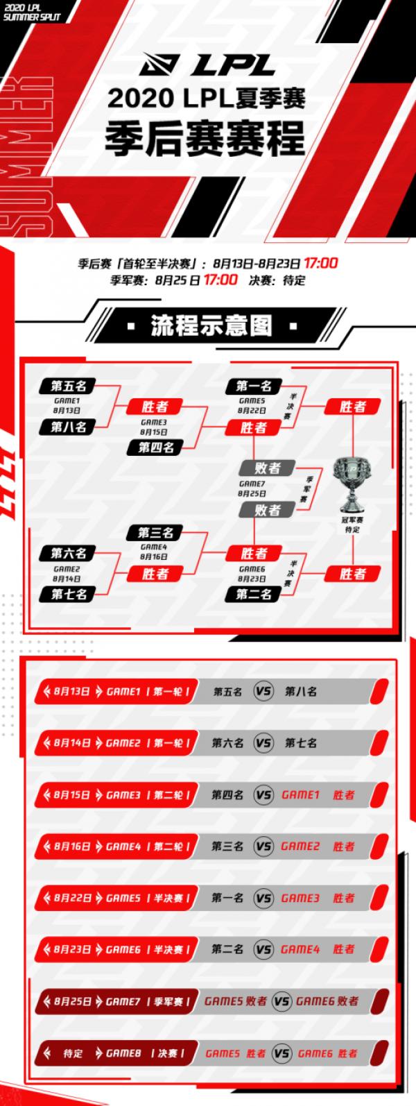 2020LPL夏季赛季后赛赛程、赛制及全球总决赛积分介绍 季后赛赛制