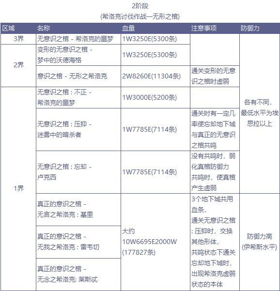 DNF希LK队伍方案推荐 如何搭配队伍