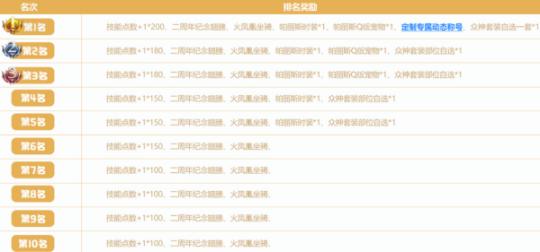 《梦幻龙族Ⅱ》二周年庆典扬帆起航