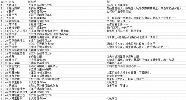 辐射76perk分类一览