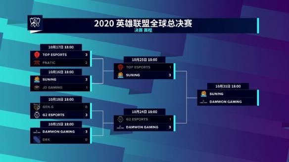 LOL2020全球总决赛10月31日首发阵容介绍 决赛赛程分享