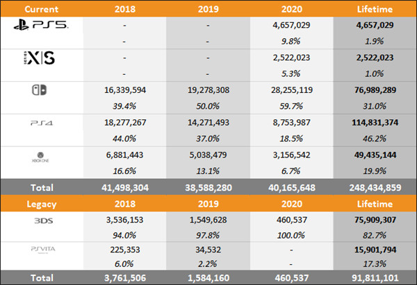 外媒曝光7款主机总销量 NS市场占比高达6成