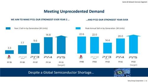 索尼预测PS5下个财年打破历史记录 年销量超2260万台