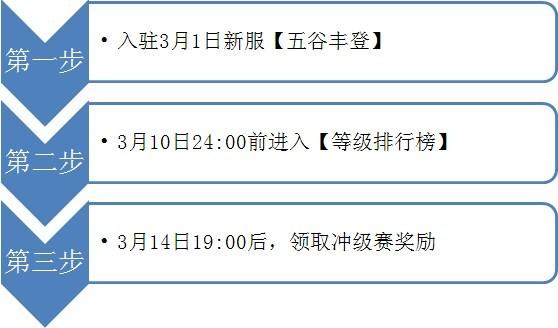 百锭金卡募英雄新服冲级赛火爆开启