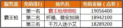 截至4月23日新区霸王枪充值情况公示